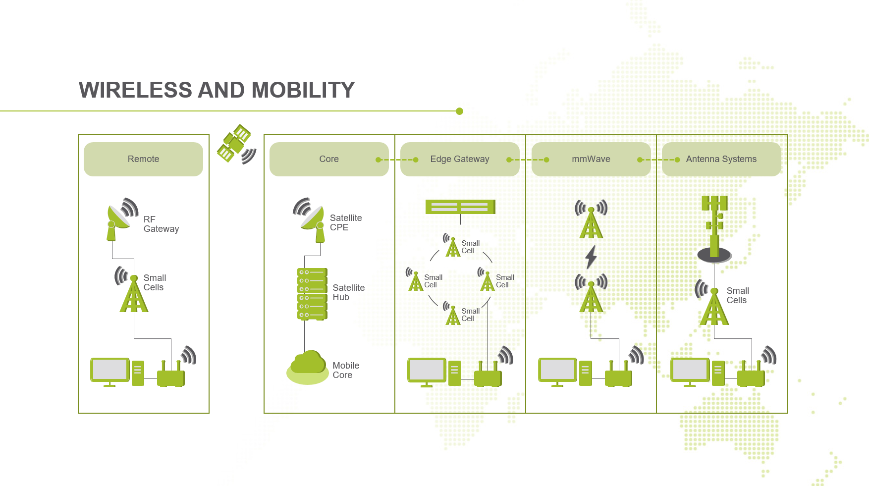 Wireless and Mobility Solution ArchitectureWireless and Mobility Solution Architecture